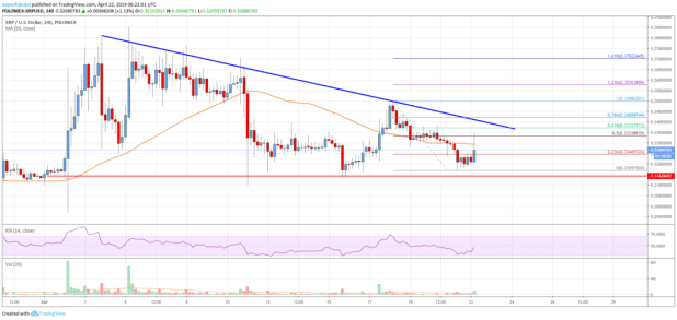 Ripple Price Analysis: XRP Bulls Facing Uphill Task Near <img class=