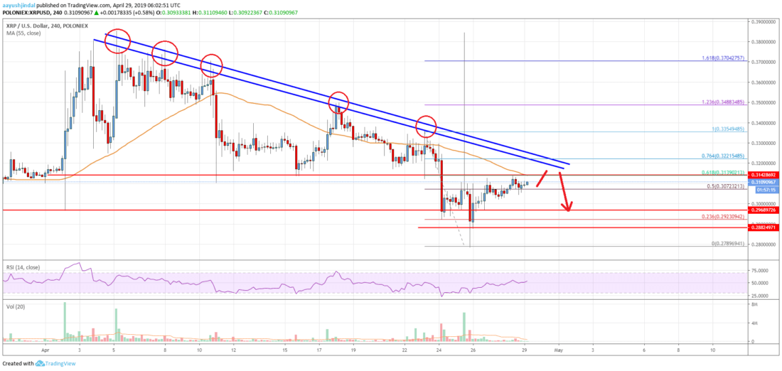 Ripple Price Analysis: XRP Trading Near Do or Die Levels