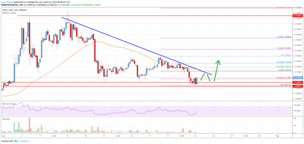 Stellar Lumen (XLM) Price Sighting Crucial Upside Break