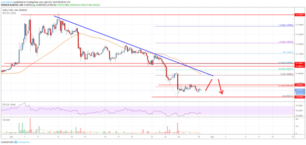 Stellar Lumen (XLM) Price In Major Downtrend Below <img class=