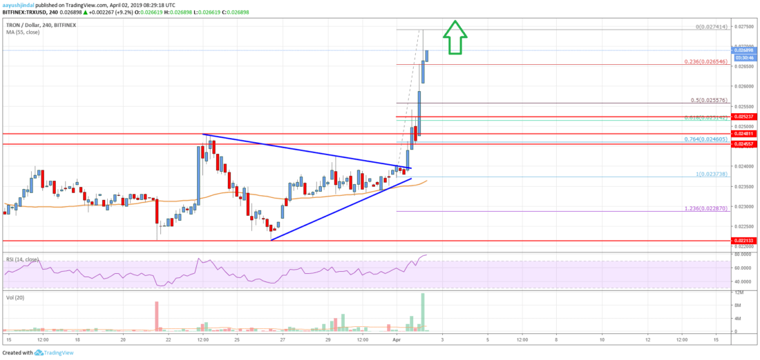 Tron (TRX) Price Smashes Resistance, <img class=