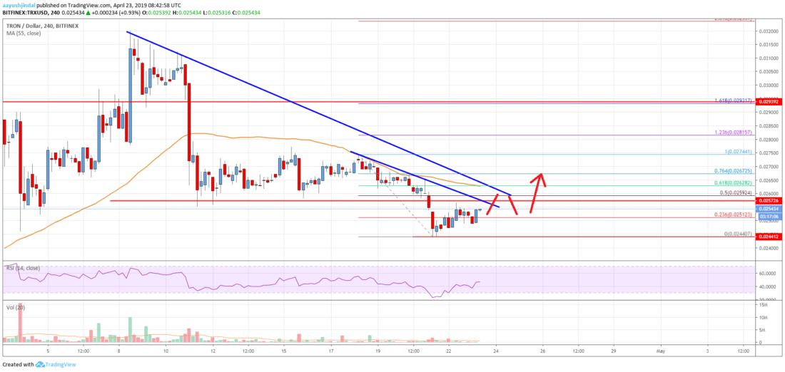 Tron (TRX) Price Likely Approaching Next Significant Break