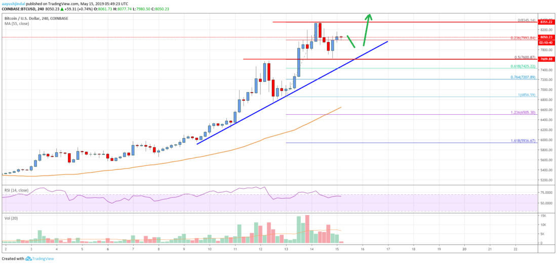 Bitcoin Price Analysis: BTC Rally Could Extend Above .8K