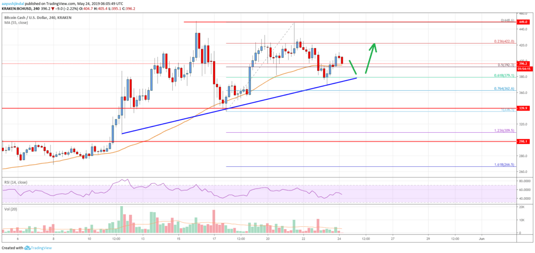 Bitcoin Cash Analysis: BCH Remains Supported On Dips For Fresh Rise
