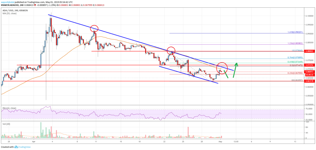 Cardano (ADA) Price Analysis: One Last Dip Before Higher?
