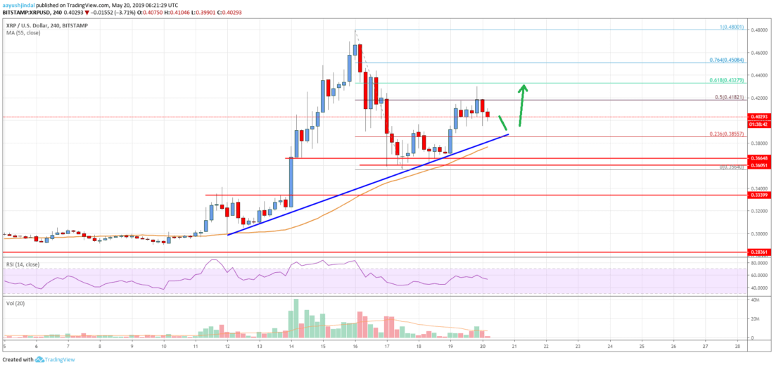 Ripple Price Analysis: XRP Likely To Grind Higher Towards <img class=