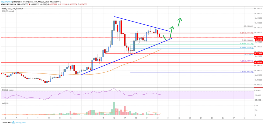 Stellar Lumen (XLM) Price Could Resume Rally Above <img class=