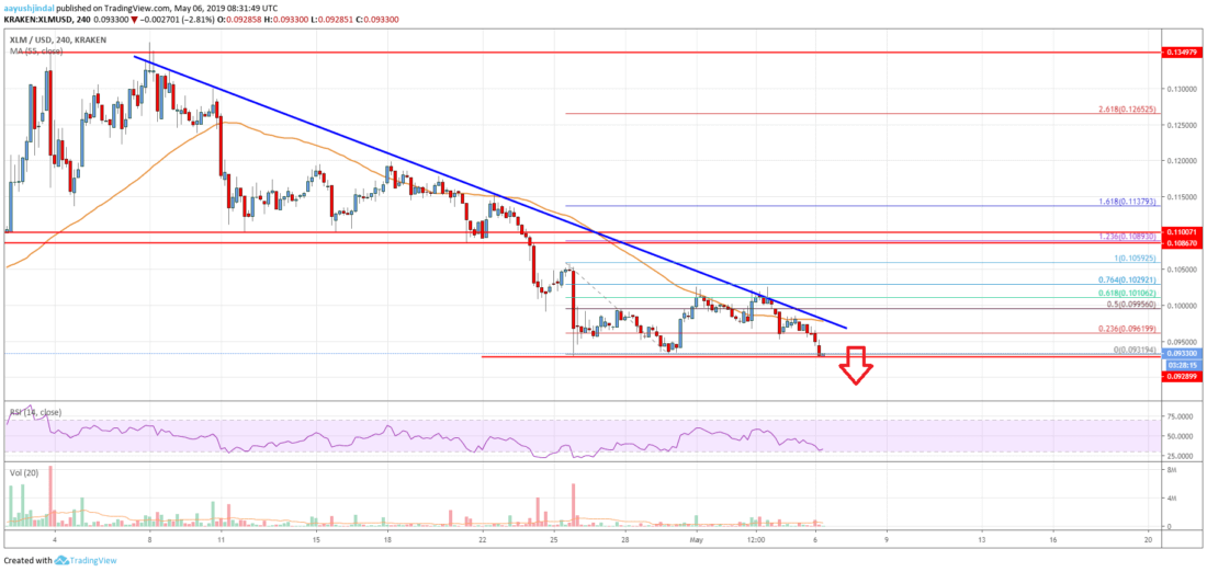 Stellar Lumen (XLM) Price At Risk Of Significant Downside Break