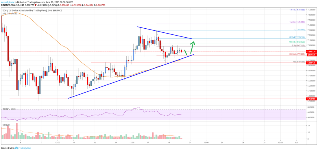 EOS Price Analysis: Bulls Protecting Key Support, More Gains Likely