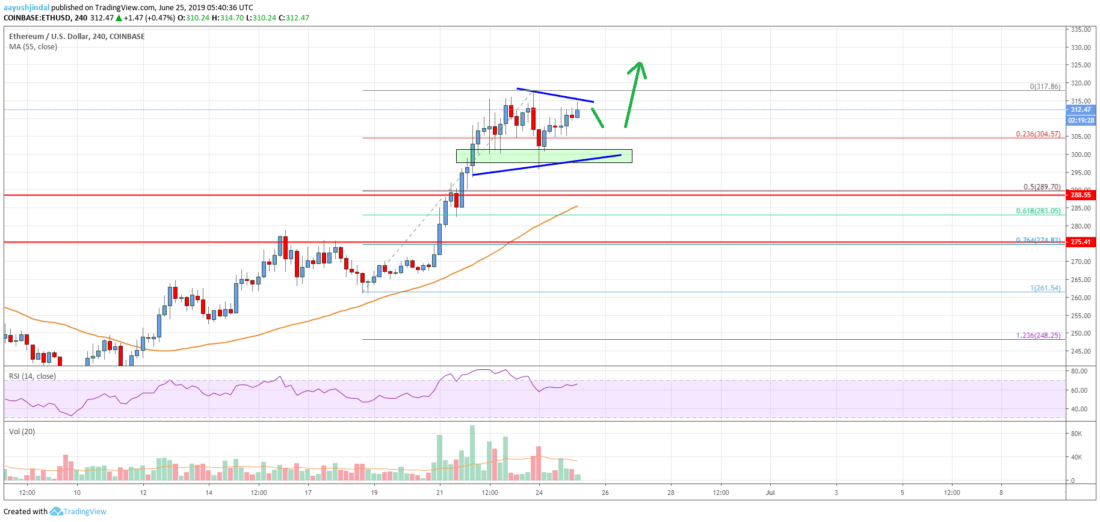 Ethereum Price Analysis: ETH Could Continue To Surge And Follow Bitcoin