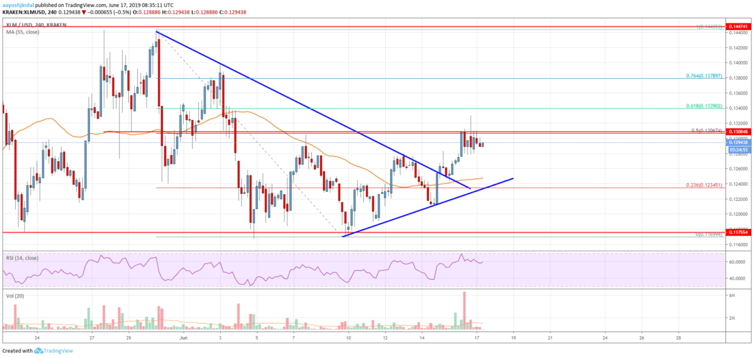 Stellar Lumen (XLM) Price Could Continue Higher Towards <img class=