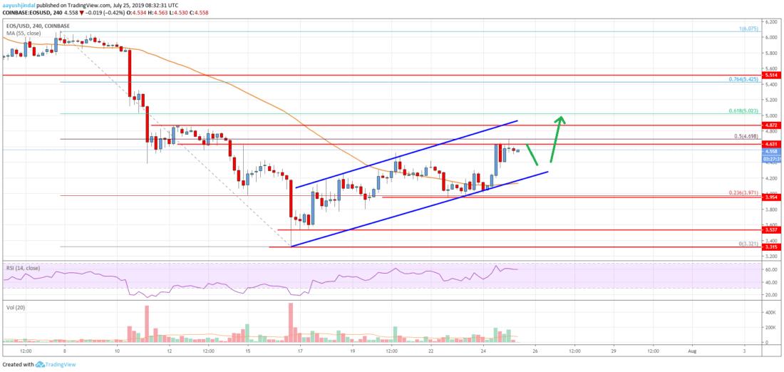 EOS Price Analysis: Surging Towards .00, Bulls Gaining Control