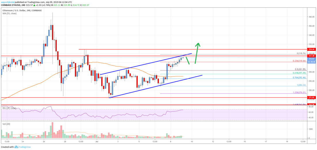 Ethereum Price Analysis: ETH Sighting Strong Gains Similar To Bitcoin