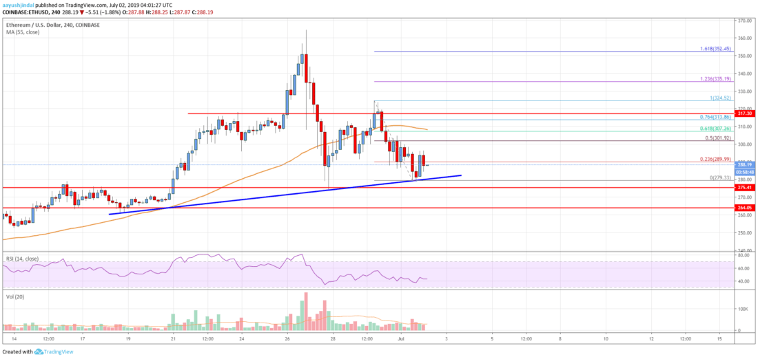 Ethereum Price Analysis: ETH Could Extend Losses Similar To Bitcoin