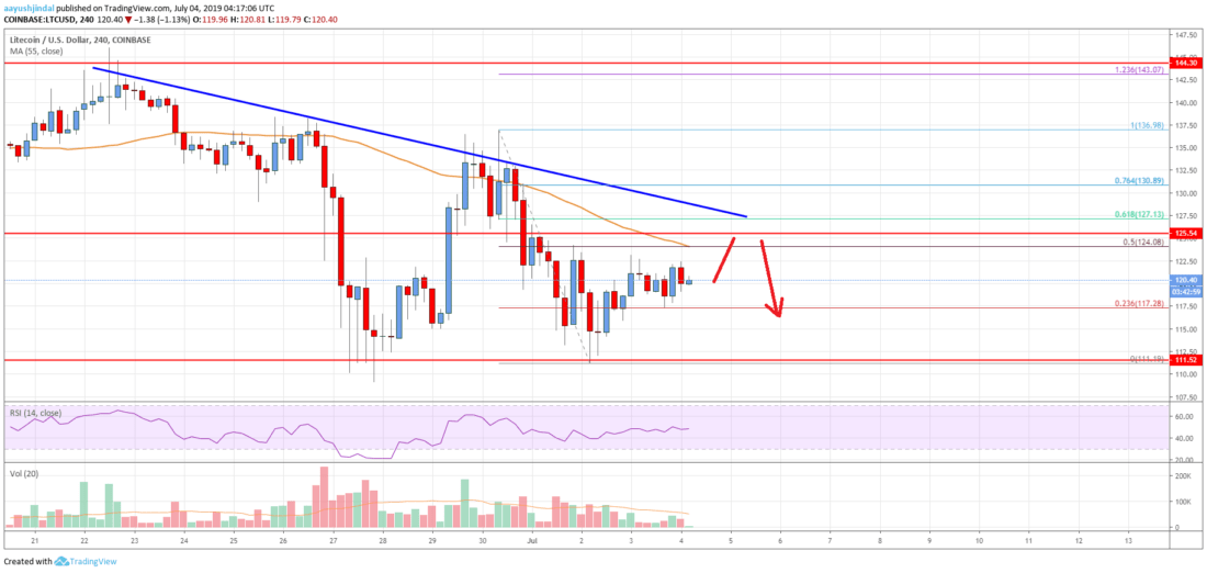 Litecoin (LTC) Price Analysis: Bulls Facing Uphill Task Near 8