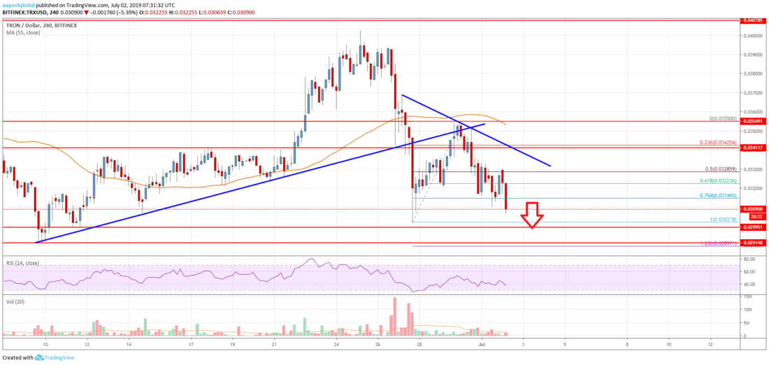 Tron (TRX) Price Analysis: Bears In Control Below <img class=