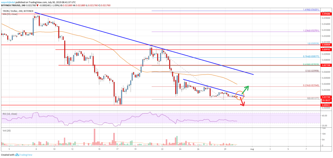 Tron (TRX) Price Analysis: Bears In Control, <img class=
