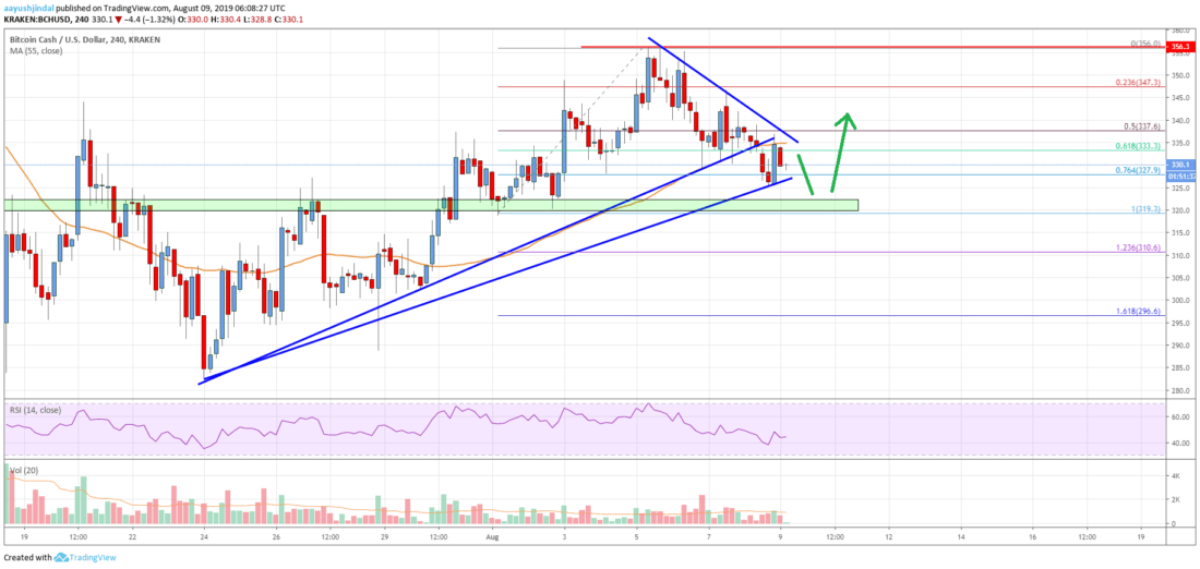 Bitcoin Cash Analysis: BCH Could Bounce Back If 0 Holds