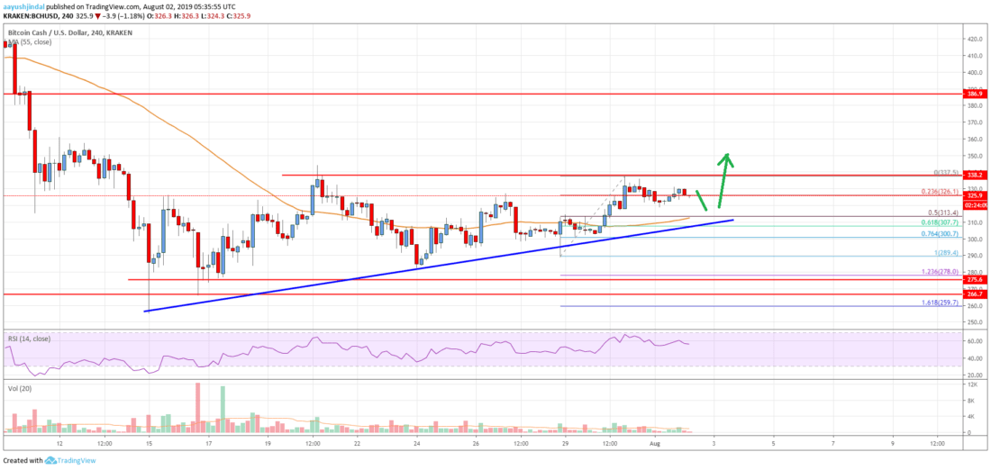 Bitcoin Cash Analysis: BCH Sighting Upside Break Above 0