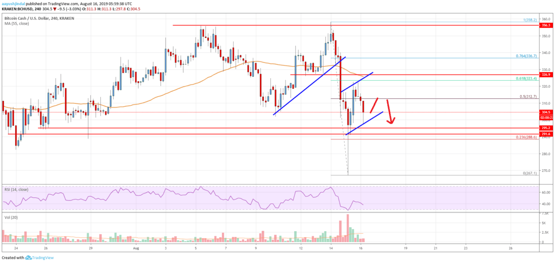 Bitcoin Cash Analysis: BCH Could Accelerate Downside Below 0