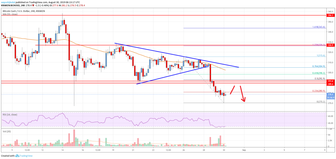 Bitcoin Cash Analysis: BCH Turned Sell On Rallies