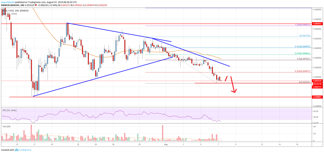 Cardano (ADA) Price Analysis: Primed For More Declines Below <img class=