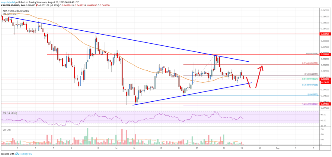 Cardano (ADA) Price Analysis: Another Drop Before Higher?