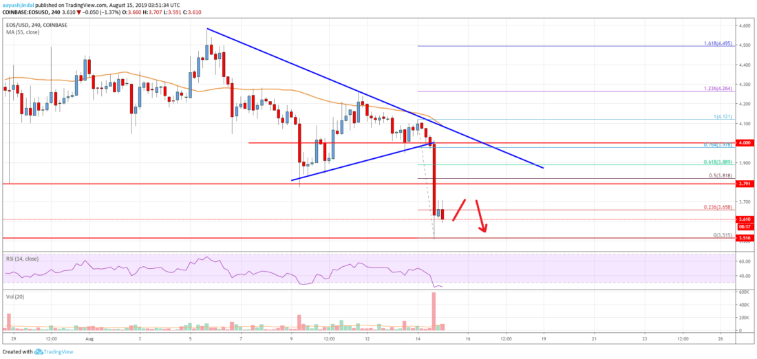 EOS Price Analysis: Bears In Control, .20 Could Be Next
