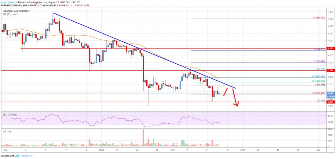 EOS Price Analysis: Bears Eyeing Another Break Below .30