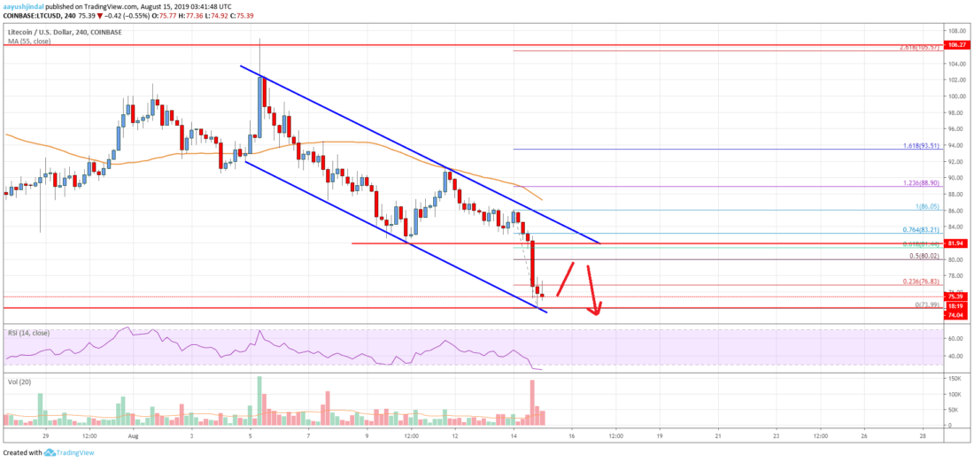 Litecoin (LTC) Price Analysis: More Losses Likely Below