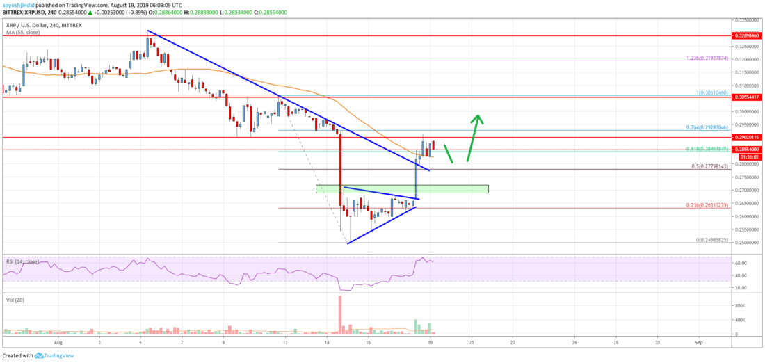 Ripple Price Analysis: XRP Hesitates But Further Gains Likely