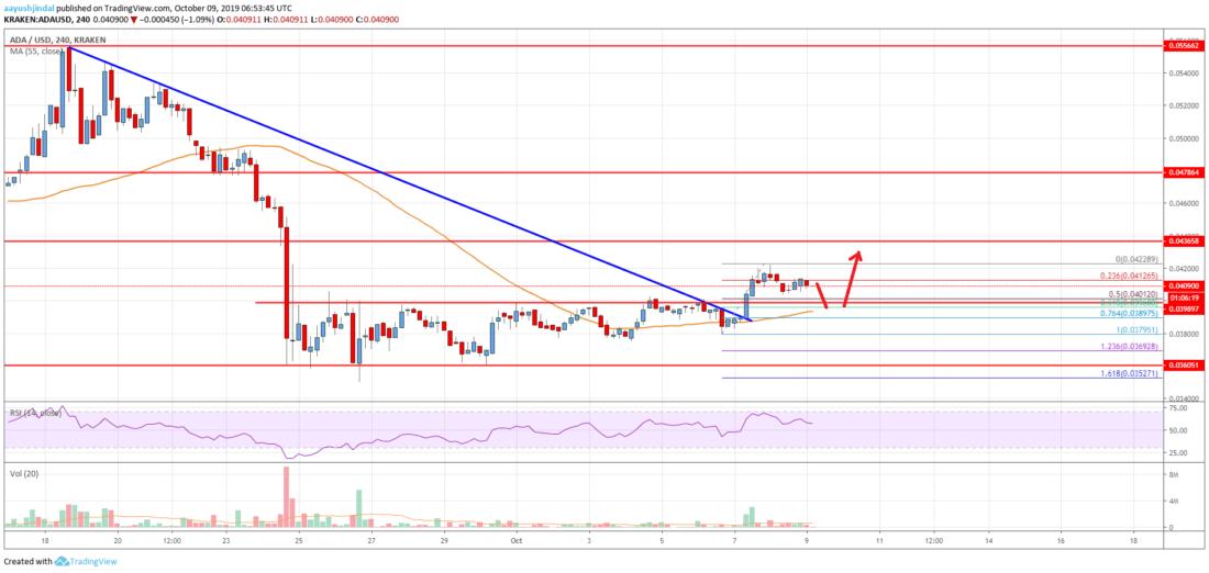 Cardano (ADA) Price Analysis: Signs Of Fresh Upside Above <img class=