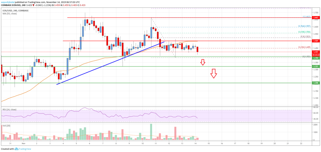 EOS Price Analysis: Another Decrease To .20 Likely