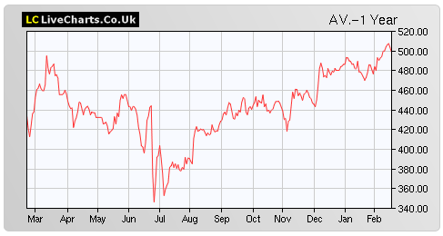 aviva-share-price