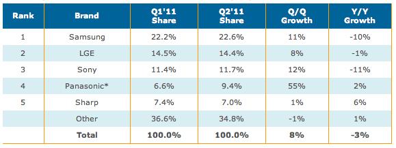 Q2'11 Worldwide Flat Panel TV Brand Rankings by Revenue Share