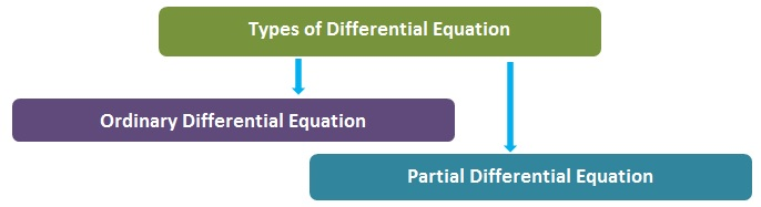 Differential Equation Types