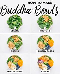How to assemble buddha bowls