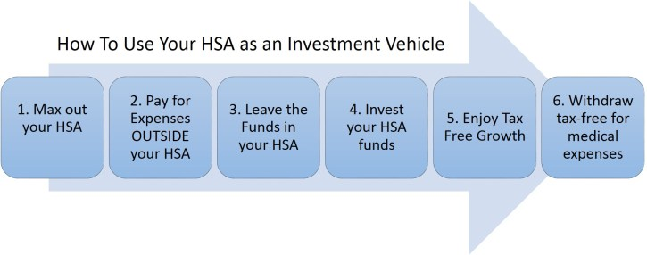 How to use your health savings account as an investment vehicle