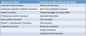Insurance You DON'T Need