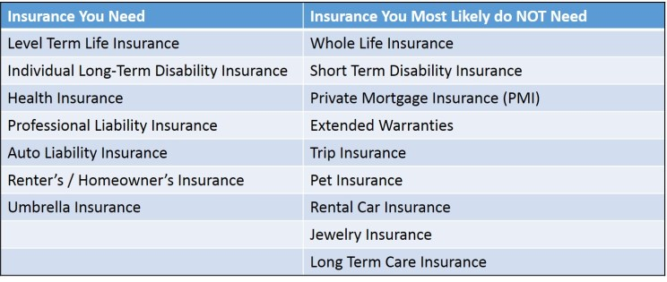 Insurance: Know What you Need and what you Don't