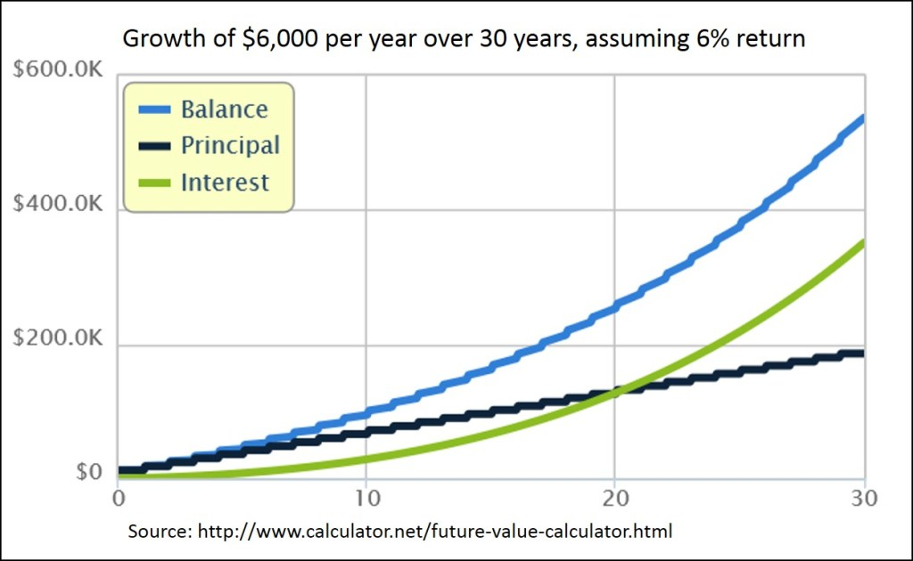 Growth of 6k per year over 30 years