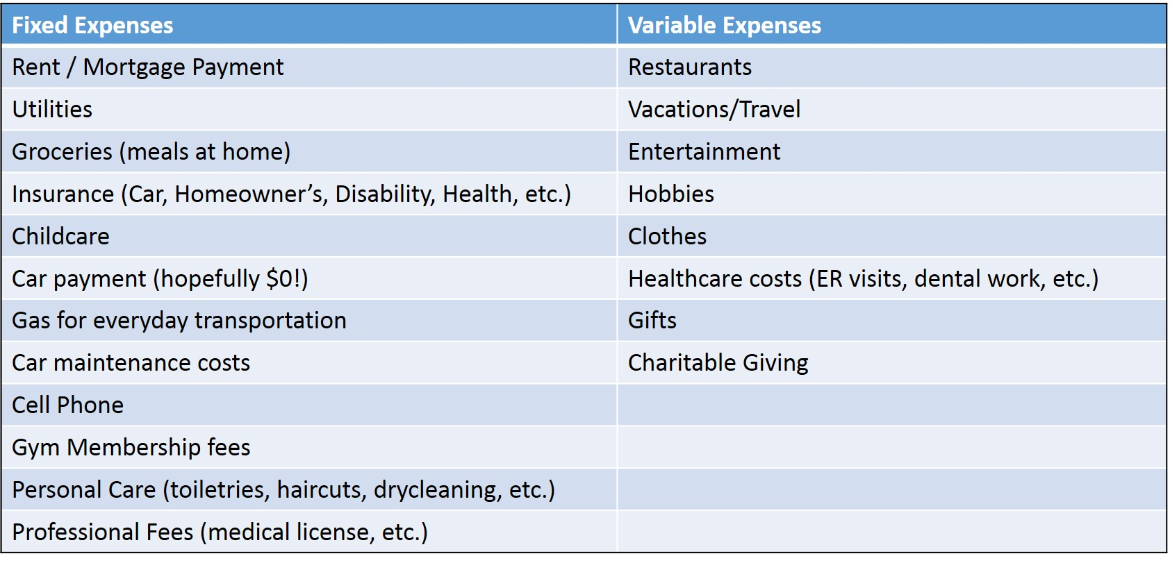 fixed vs variable expenses live free md