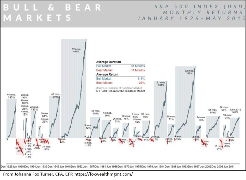 Bull and Bear Markets over Time