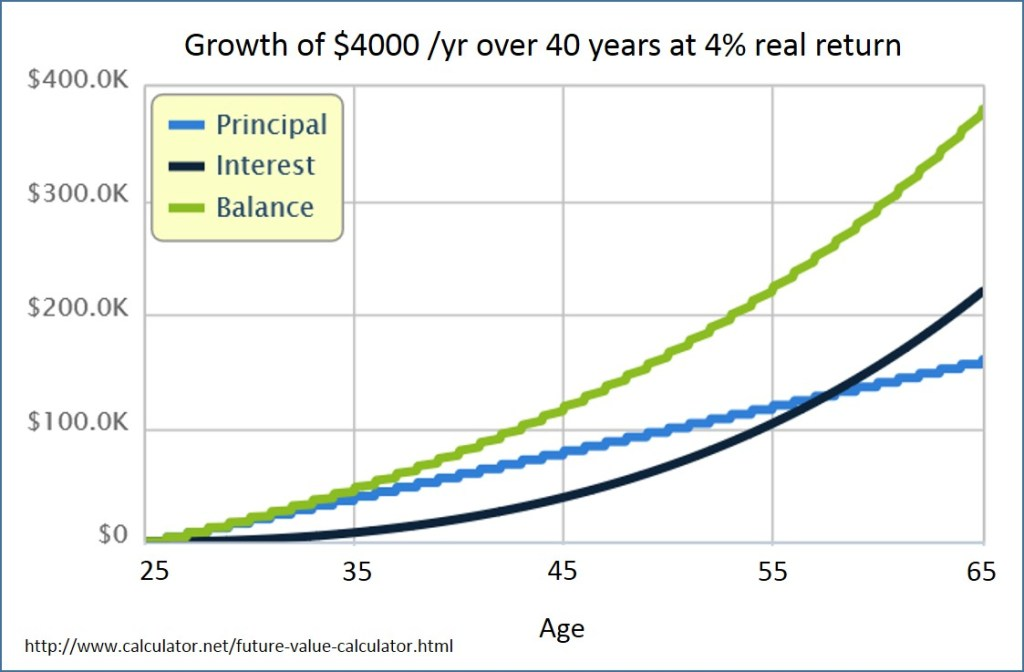 Growth of 4,000 per year over 40 years