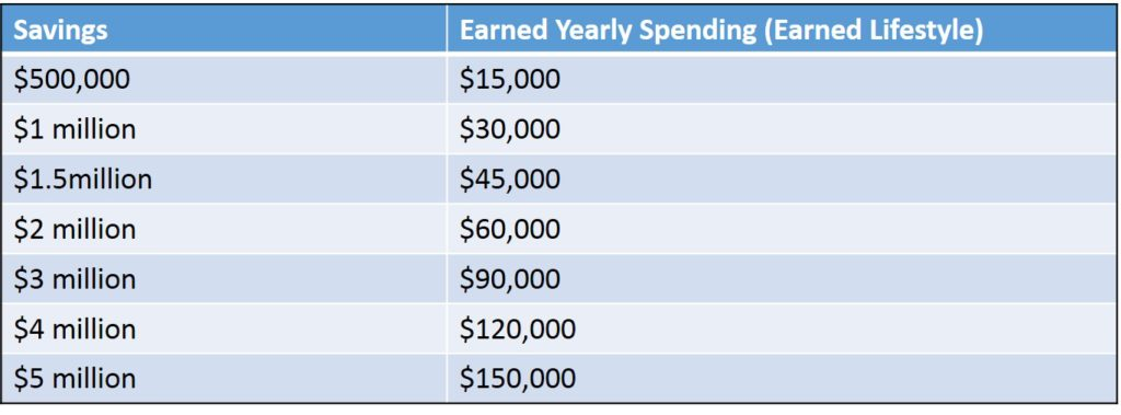 Earned lifestyle based upon savings