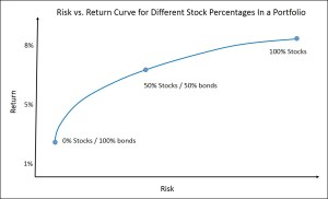 What Percentage of Stocks Should You Have In Your Portfolio?