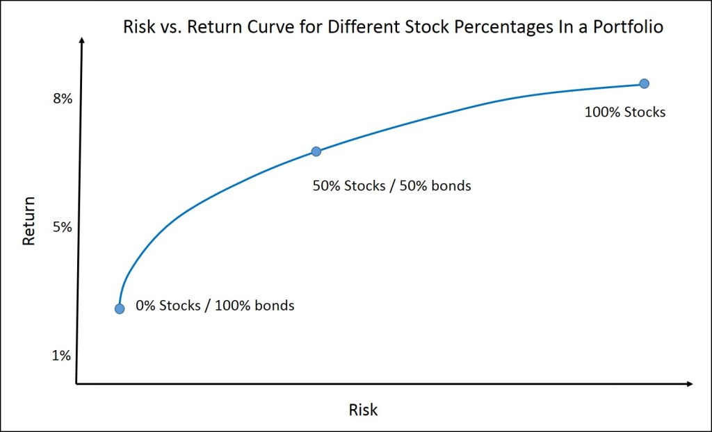 Risk vs. Return curve for different stock percentages in a portfolio
