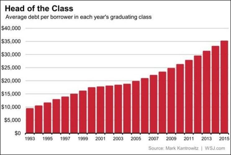 Average student loan debt per borrower