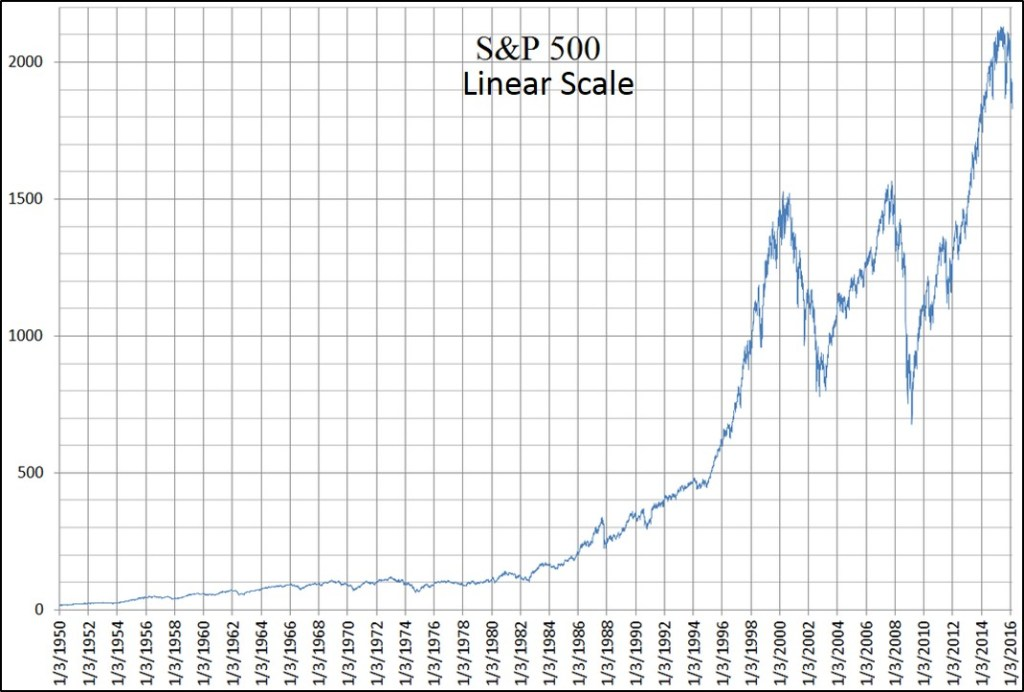 S&P 500 Linear Scale