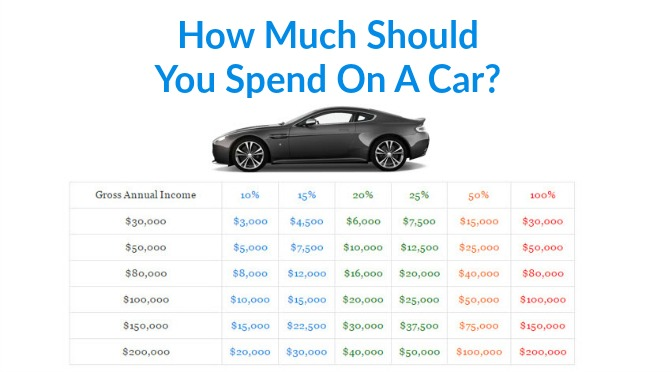 How Much Should You Spend On A Car?